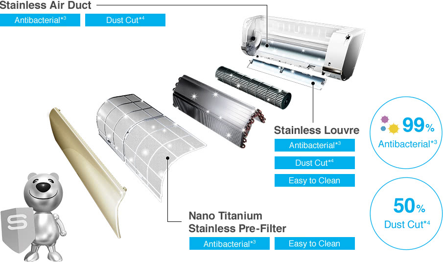 Stainless Air Duct, Stainless Louvre, Nano Titanium Stainless Pre-Filter, 99% Antibacterial*3, 50% Dust Cut*4