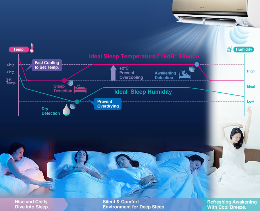 Nice and Chilly Dive into Sleep., Silent & Comfort Environment for Deep Sleep., Refreshing Awakening With Cool Breeze.