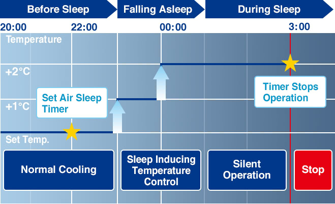 Before Sleep:Normal Cooling,Falling Asleep:Sleep Inducing Temperature Control,During Sleep:Silent Operation Stop
