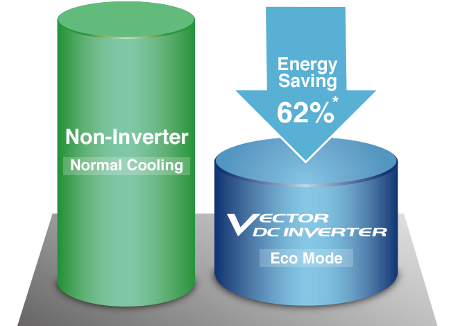 Non-Inverter Normal Cooling, VECTOR DC INVERTER Eco Mode, Energy Saving 62%*