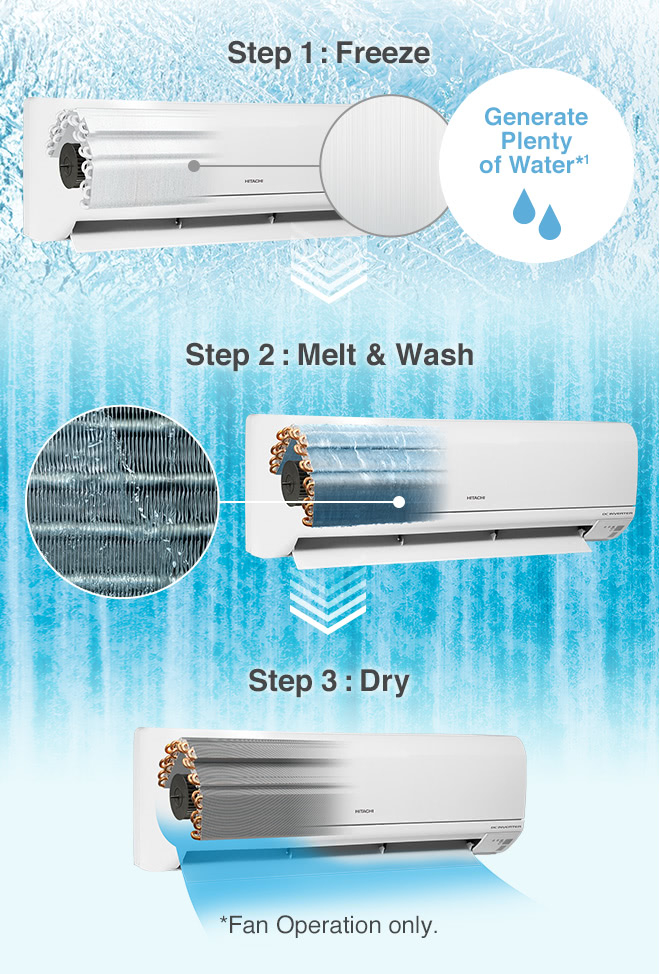 Generate Plenty of Water*1, Step1:Freeze, Step2:Melt & Wash, Step3:Dry *Fan Operation only.
