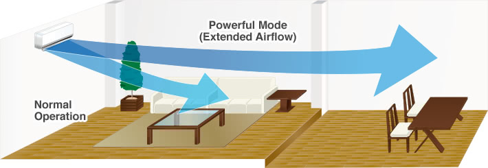 Powerful Mode(Extended Airflow), Normal Operation