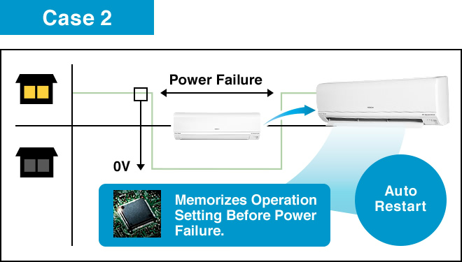 Case2, Memorizes Operation Setting Before Power Failure., Auto Restart