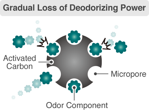 Gradual Loss of Deodorizing Power