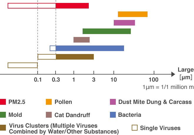 PM2.5, Pollen, Dust Mite Dung & Carcass, Mold, Cat Dandruff, Bacteria, Virus Clusters, Single Viruses