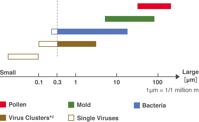 Pollen, Mold, Bacteria, Virus Clusters*2, Single Viruses