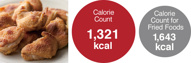 Calorie Count 1,321kcal, Calorie Count for Fried Foods 1,643kcal