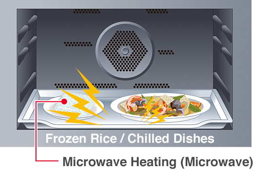 Frozen Rice / Chilled Dishes, Microwave Heating (Microwave)