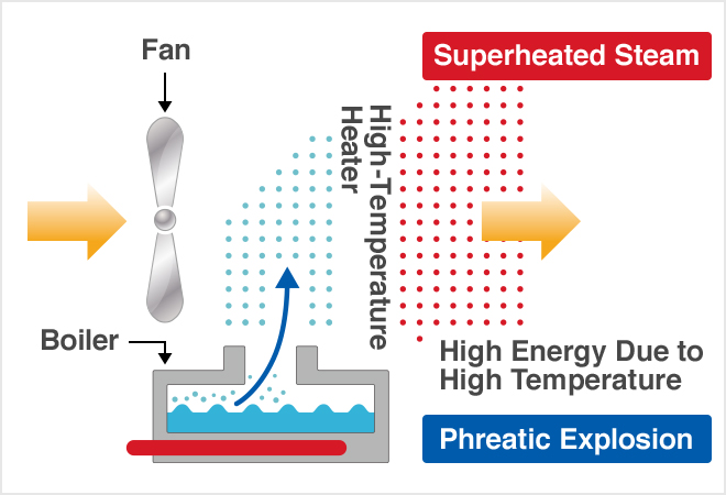 Superheated Steam steam, Phreatic Explosion