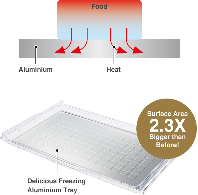 Food, Aluminium, Heat, Delicious Freezing Aluminium Tray, Surface Area 2.3X Bigger than Before!