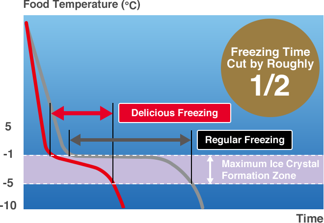 Freezing Time Cut by Roughly 1/2