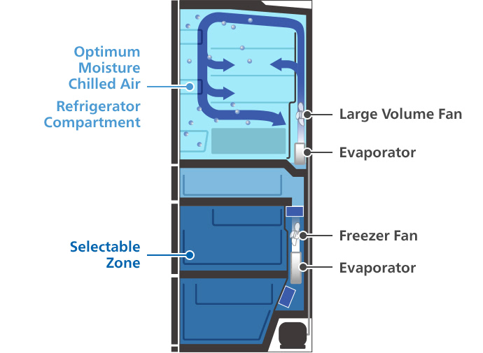 Optimum Moisture Chilled Air, Refrigerator Compartment, Selectable Zone, Large Volume Fan, Evaporator, Freezer Fan, Evaporator