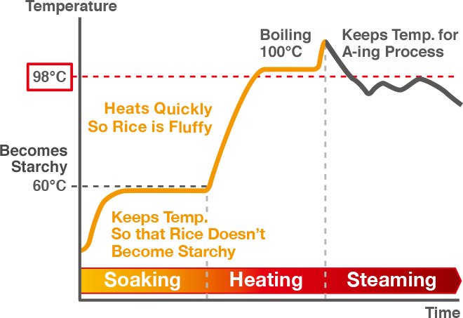 Temperature, Becomes Starchy 60°C, Keeps Temp. For A-ing Process