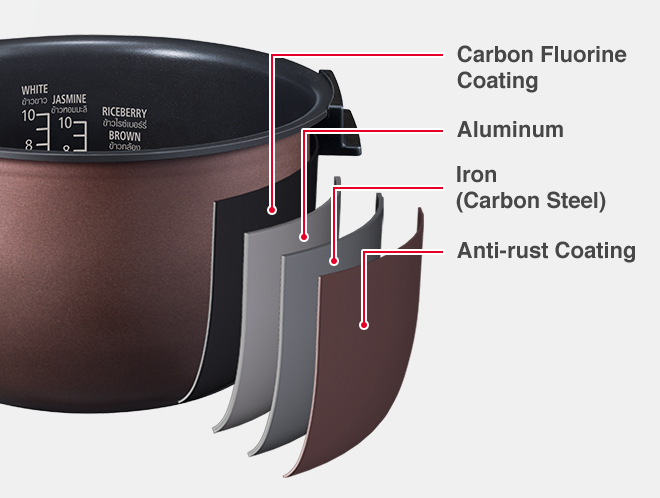 Carbon Fluorine Coating, Aluminum, Iron(Carbon Steel), Anti-rust Coating