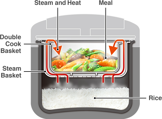 Double Cook Basket, Steam Basket, Steam and Heat, Meal, Rice
