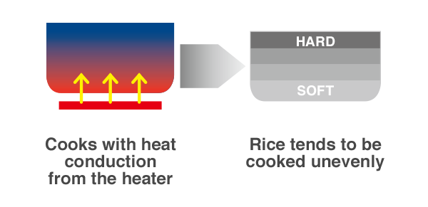 Cooks with heat conduction from the heater, Rice tends to be cooked unevenly
