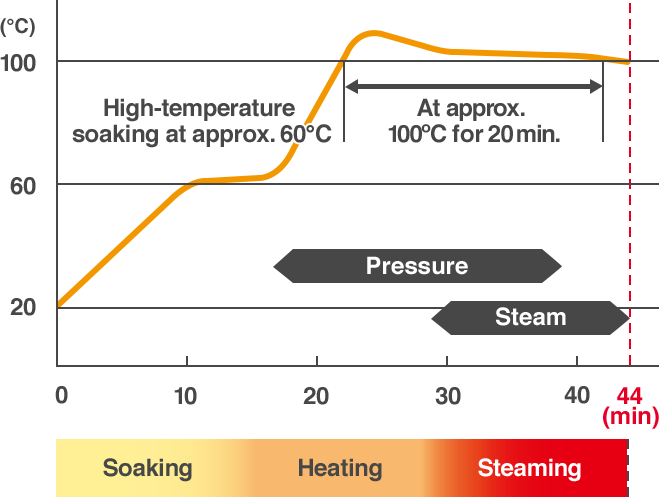 High-temperature soaking at approx. 60°C, At approx. 100°C for 20 min.