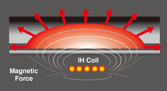 IH Coil, Magnetic Force