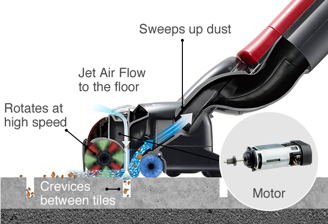 Rotates at high speed, Jet Air Flow to the floor, Sweeps up dust