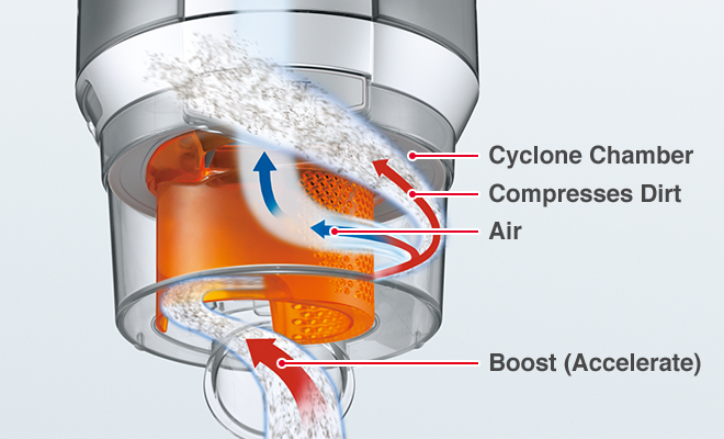 Cyclone Chamber, Compresses Dirt, Air, Boost (Accelerate)