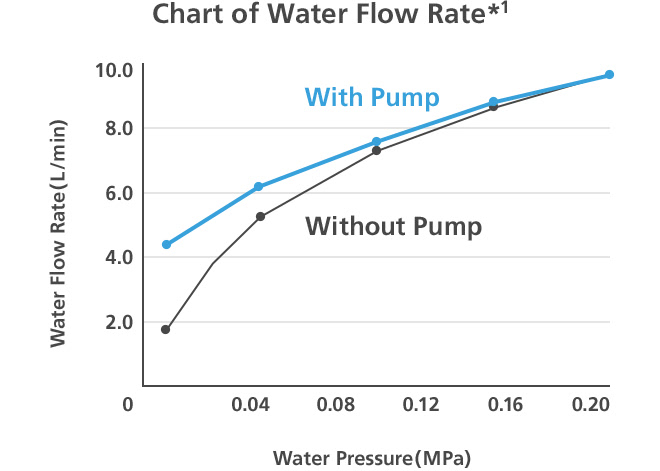 Chart of Water Flow Rate*1